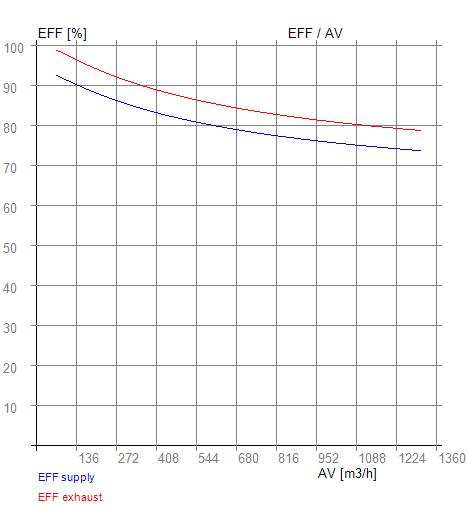 Graf závislosti účinnosti na průtoku vzduchu