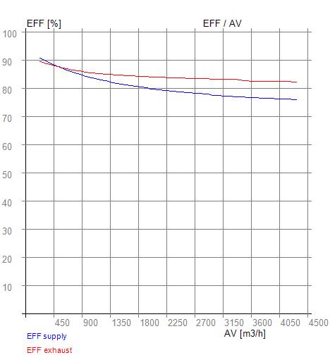 Rekuperátor účinnost graf