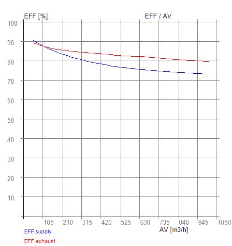 EFF-AV RX05400