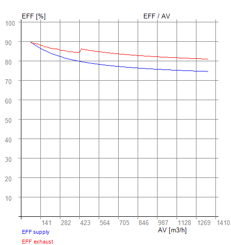 EFF - AV 06-400