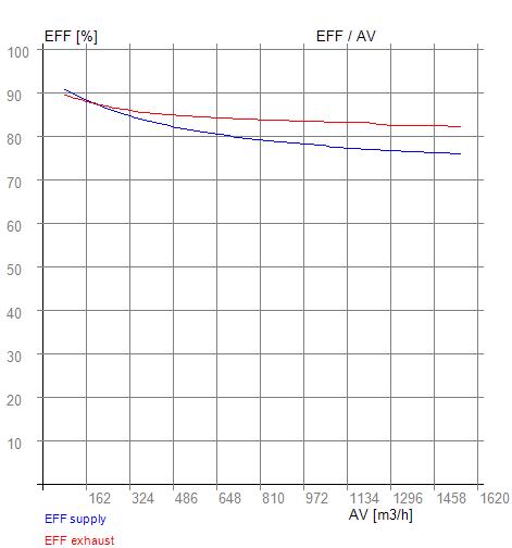 Rekuperátor EFF - AV RX 07-340