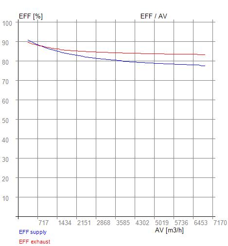 Rekuperátor RX 11-880 EFF-AV