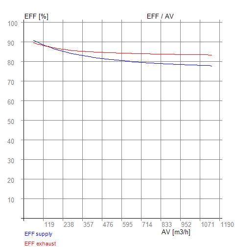 efektivita rekuperace vzduchu rekupex hodnocení