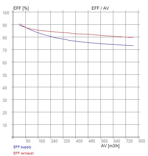 EFF - AV RX 05-300