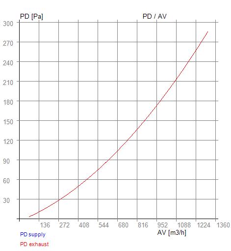 PD-AV RSX-P 03-750, tlakové ztráty protiproudého výměníku tepla pro rekuperační jednotku svépomocí