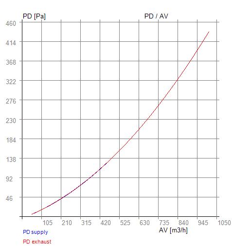 PDAV RX 05-400