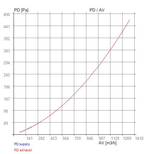 PD-AV 06-400