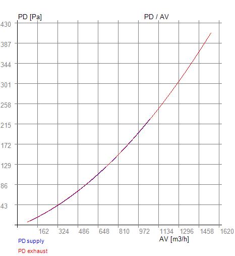 Rekuperátor PD - AV RX 07-340