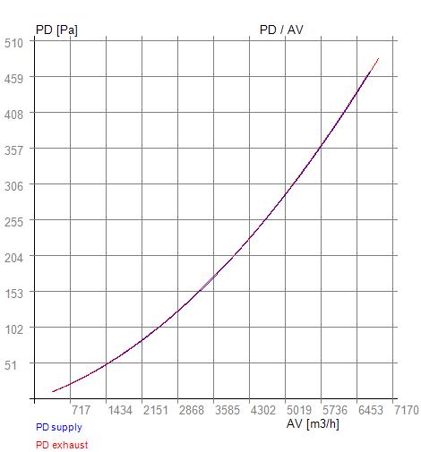 Rekuperátor RX 11-880 PD-AV