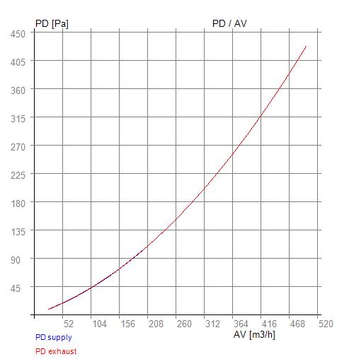 tlaková ztráta versus účinnost 06-150