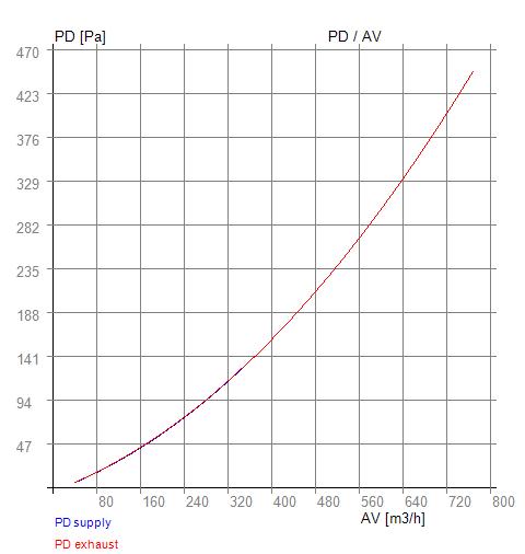 PD -AV RX 05-300