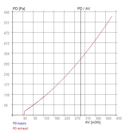 PD-AV RX-P 03-200
