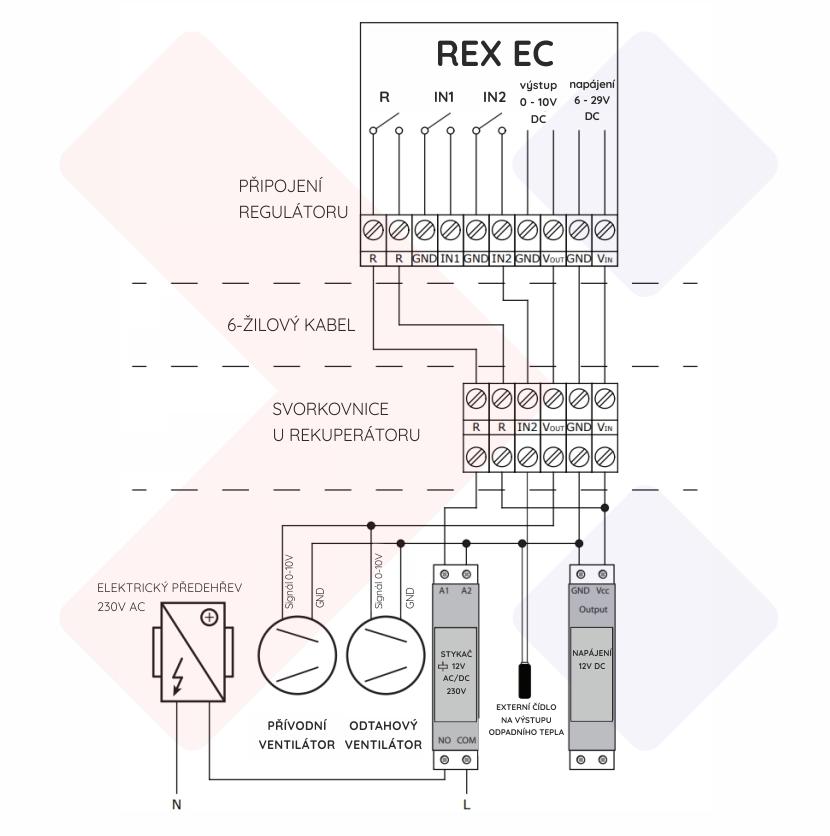 regulátor ec ventilátorů