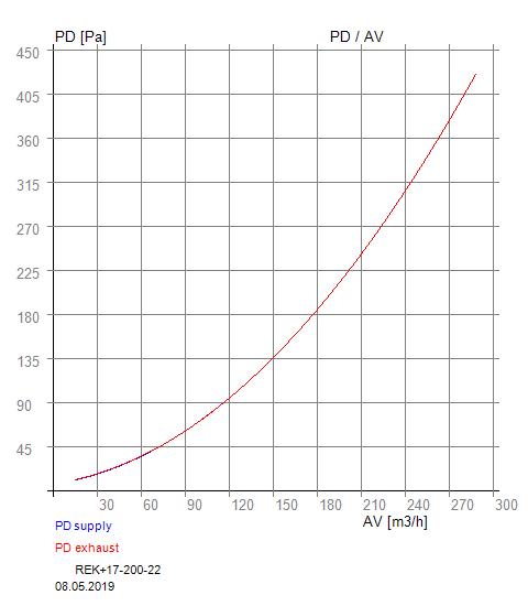 Tlaková ztráta a objemový průtok vzduchu rekuperace RX 02-200