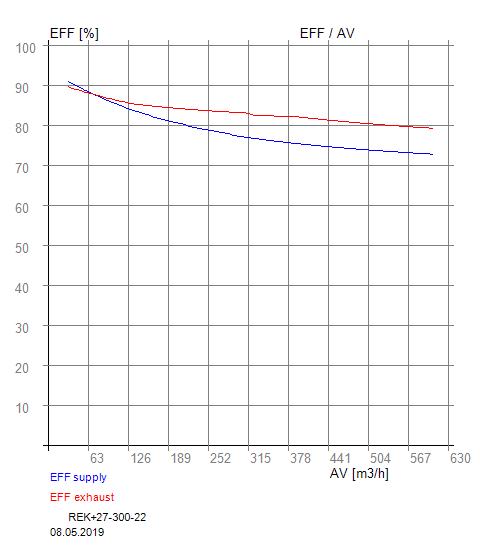 Účinnost EFF RX 04-300