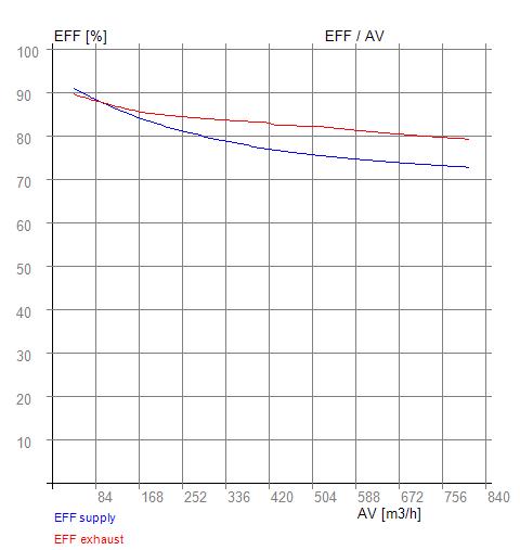EFF - AV RX 04-400