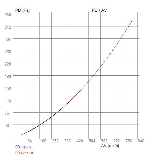 PD - AV RX 04-400