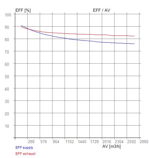 Účinnost protiproudého výměníku RX 07-600