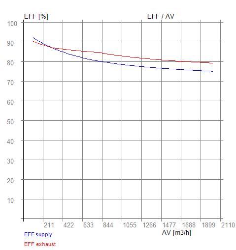 eff - av 05-800